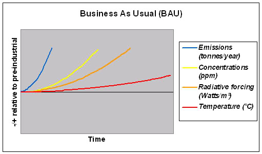 Climate - Business As Usual - Climate Science Translation Guide