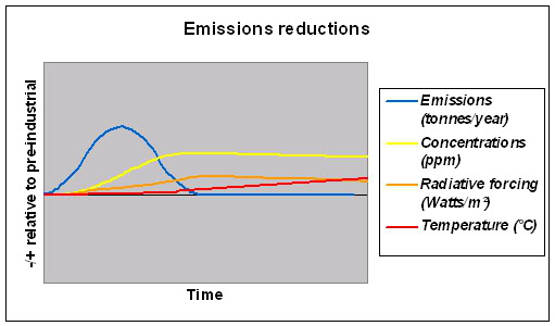 Climate with emissions reductions - Climate Science Translation Guide