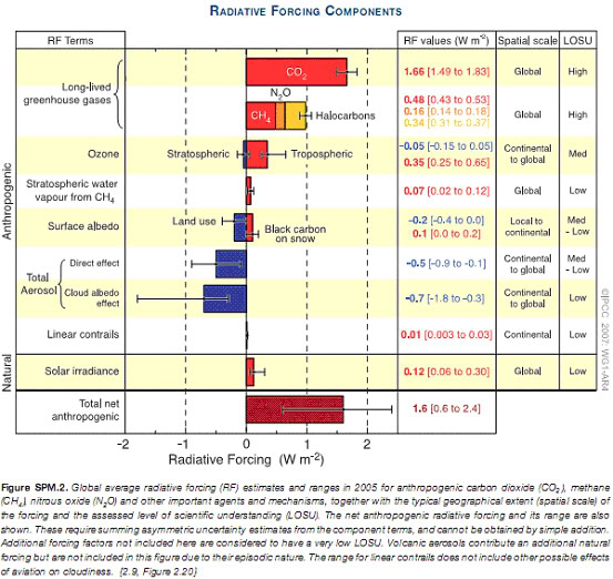 IPCC table of components of radiative forcing - Climate Science Translation Guide