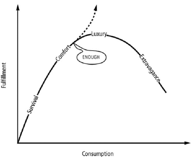 Consumption vs fulfilment