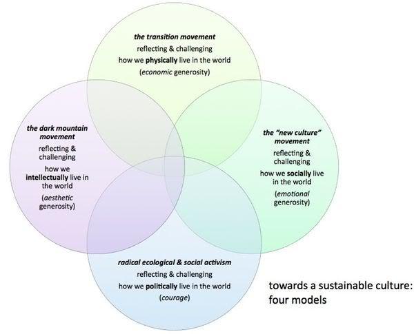 Dave Pollard system diagram